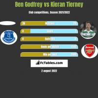 Ben Godfrey vs Kieran Tierney h2h player stats
