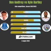 Ben Godfrey vs Kyle Bartley h2h player stats