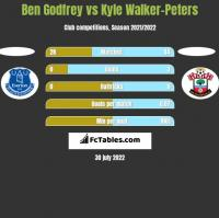 Ben Godfrey vs Kyle Walker-Peters h2h player stats