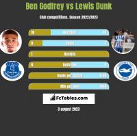 Ben Godfrey vs Lewis Dunk h2h player stats