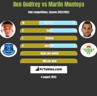 Ben Godfrey vs Martin Montoya h2h player stats