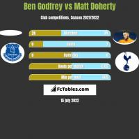 Ben Godfrey vs Matt Doherty h2h player stats