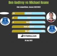 Ben Godfrey vs Michael Keane h2h player stats