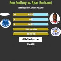 Ben Godfrey vs Ryan Bertrand h2h player stats