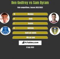 Ben Godfrey vs Sam Byram h2h player stats