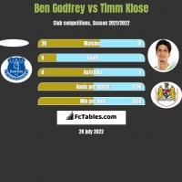 Ben Godfrey vs Timm Klose h2h player stats