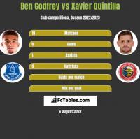 Ben Godfrey vs Xavier Quintilla h2h player stats