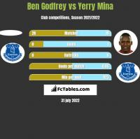 Ben Godfrey vs Yerry Mina h2h player stats