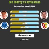 Ben Godfrey vs Kevin Danso h2h player stats