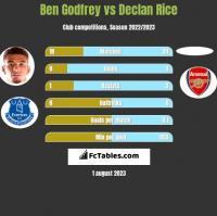 Ben Godfrey vs Declan Rice h2h player stats