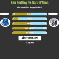 Ben Godfrey vs Dara O'Shea h2h player stats