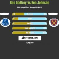Ben Godfrey vs Ben Johnson h2h player stats