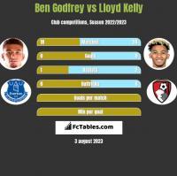 Ben Godfrey vs Lloyd Kelly h2h player stats