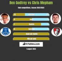 Ben Godfrey vs Chris Mepham h2h player stats