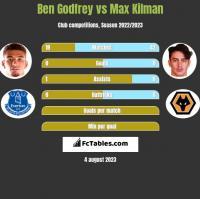 Ben Godfrey vs Max Kilman h2h player stats