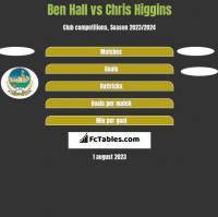 Ben Hall vs Chris Higgins h2h player stats
