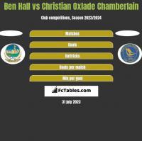 Ben Hall vs Christian Oxlade Chamberlain h2h player stats