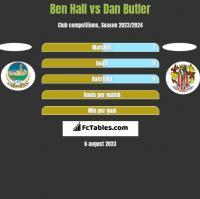 Ben Hall vs Dan Butler h2h player stats