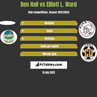 Ben Hall vs Elliott L. Ward h2h player stats