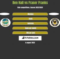 Ben Hall vs Fraser Franks h2h player stats