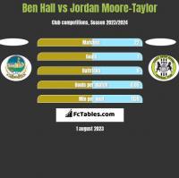 Ben Hall vs Jordan Moore-Taylor h2h player stats