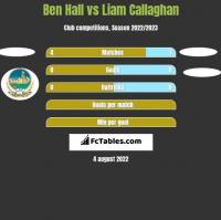 Ben Hall vs Liam Callaghan h2h player stats