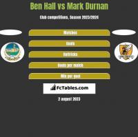 Ben Hall vs Mark Durnan h2h player stats