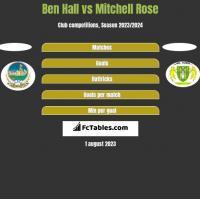 Ben Hall vs Mitchell Rose h2h player stats