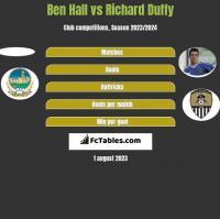 Ben Hall vs Richard Duffy h2h player stats