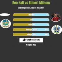 Ben Hall vs Robert Milsom h2h player stats