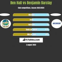 Ben Hall vs Benjamin Barclay h2h player stats