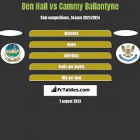 Ben Hall vs Cammy Ballantyne h2h player stats
