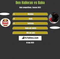 Ben Halloran vs Baba Diawara h2h player stats