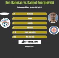 Ben Halloran vs Danijel Georgievski h2h player stats