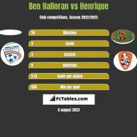 Ben Halloran vs Henrique h2h player stats