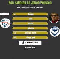 Ben Halloran vs Jakob Poulsen h2h player stats