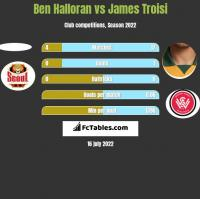 Ben Halloran vs James Troisi h2h player stats