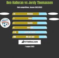 Ben Halloran vs Jordy Thomassen h2h player stats