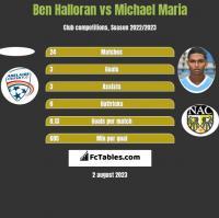 Ben Halloran vs Michael Maria h2h player stats