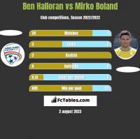 Ben Halloran vs Mirko Boland h2h player stats