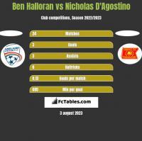 Ben Halloran vs Nicholas D'Agostino h2h player stats