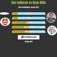 Ben Halloran vs Ryan Kitto h2h player stats
