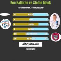 Ben Halloran vs Stefan Mauk h2h player stats