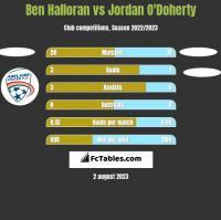 Ben Halloran vs Jordan O'Doherty h2h player stats