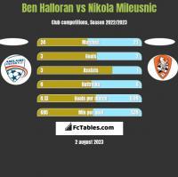 Ben Halloran vs Nikola Mileusnic h2h player stats