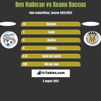 Ben Halloran vs Keanu Baccus h2h player stats