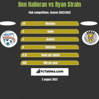 Ben Halloran vs Ryan Strain h2h player stats