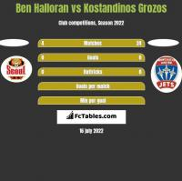 Ben Halloran vs Kostandinos Grozos h2h player stats