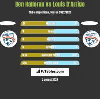 Ben Halloran vs Louis D'Arrigo h2h player stats