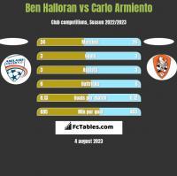 Ben Halloran vs Carlo Armiento h2h player stats